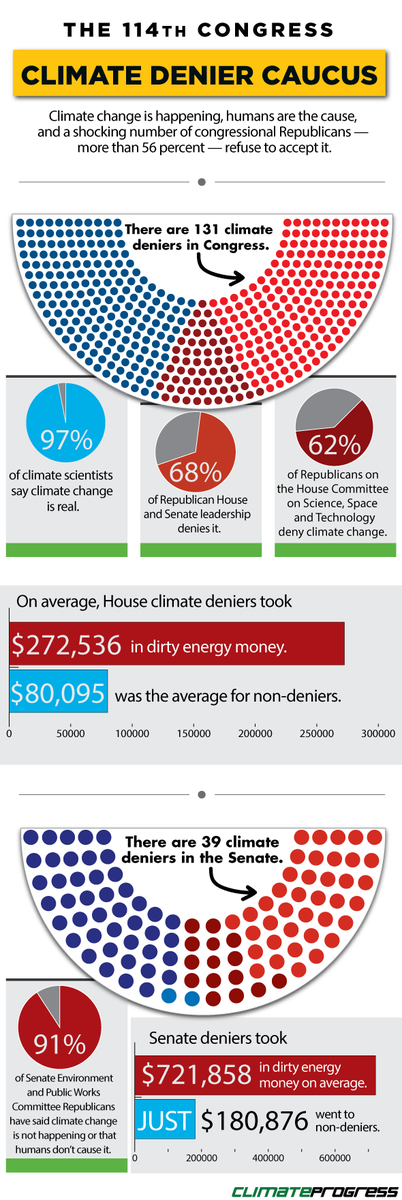 Climate deniers in the 114th Congress