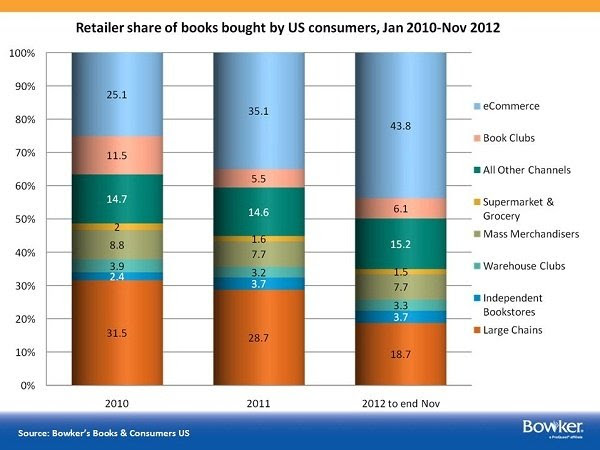 Retailer share of books bought by US consumers, Jan 2010-Nov 2012