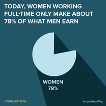 Equal Pay Info-graphic