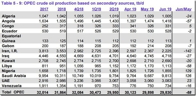 June 2019 OPEC crude output via secondary sources