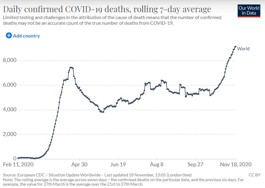 World Covid death charts