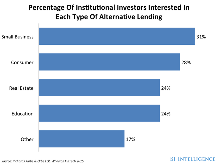 BII Percentage Of Institutional Investors Interested In Each Type Of Alternative Lending