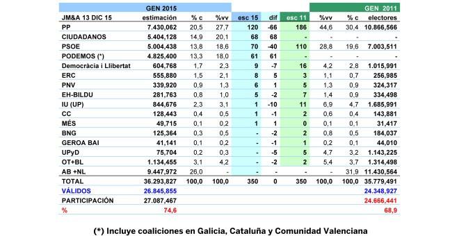 Tabla final de resultados estimados por Jaime Miquel y Asociados para el 20-D.