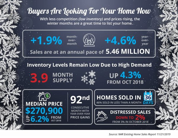 Buyers Are Looking For Your Home [INFOGRAPHIC]   MyKCM
