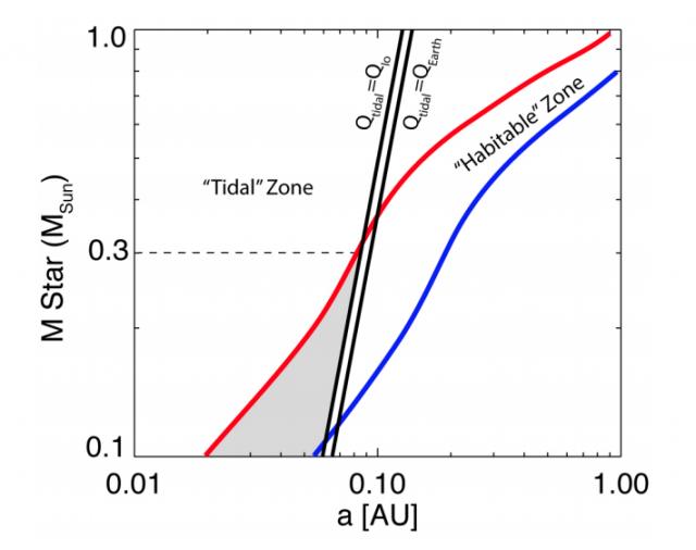 Relación entre la masa de una estrella y la distancia de su zona habitable. Para estrellas por debajo de 0,3 masas solares el calentamiento de marea podría volver inhabitable la zona habitable (Driscoll et al.).