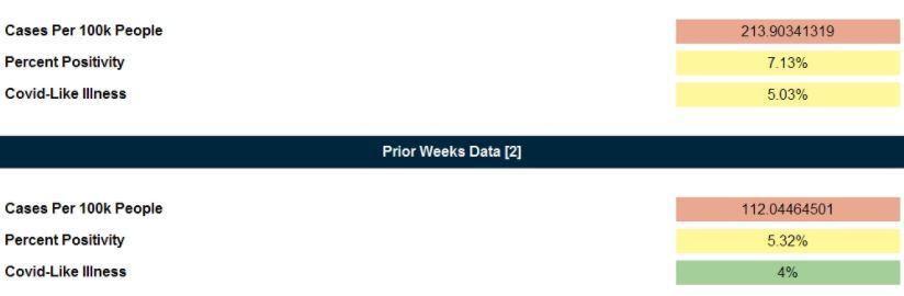 MCDPH report for TUHSD