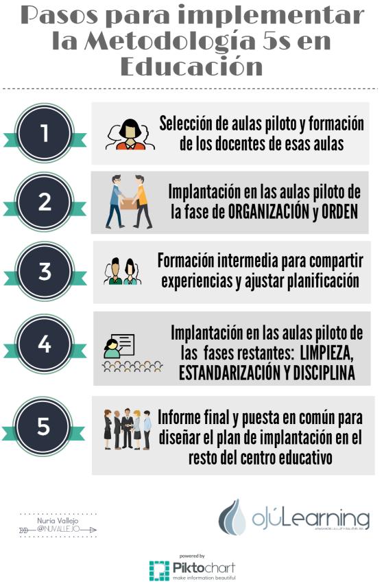 Pasos para implementar la metodología 5S en Educación