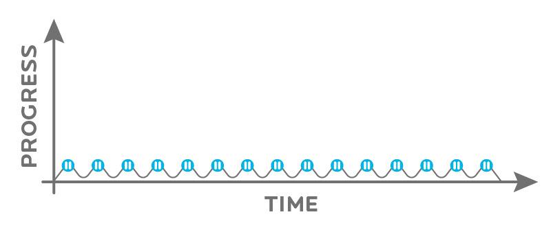 nessun progresso nel grafico temporale