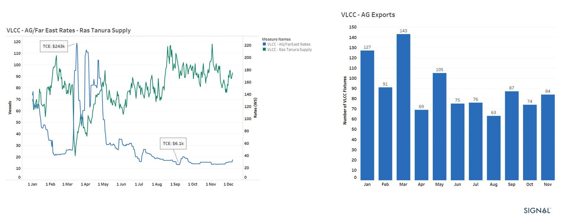 Dirty Tankers - VLCCs