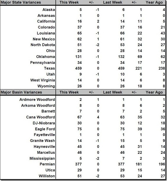 August 18 2017 rig count summary