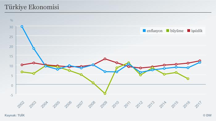 Infografik Türkische Wirtschaft 2002-2017 TUR