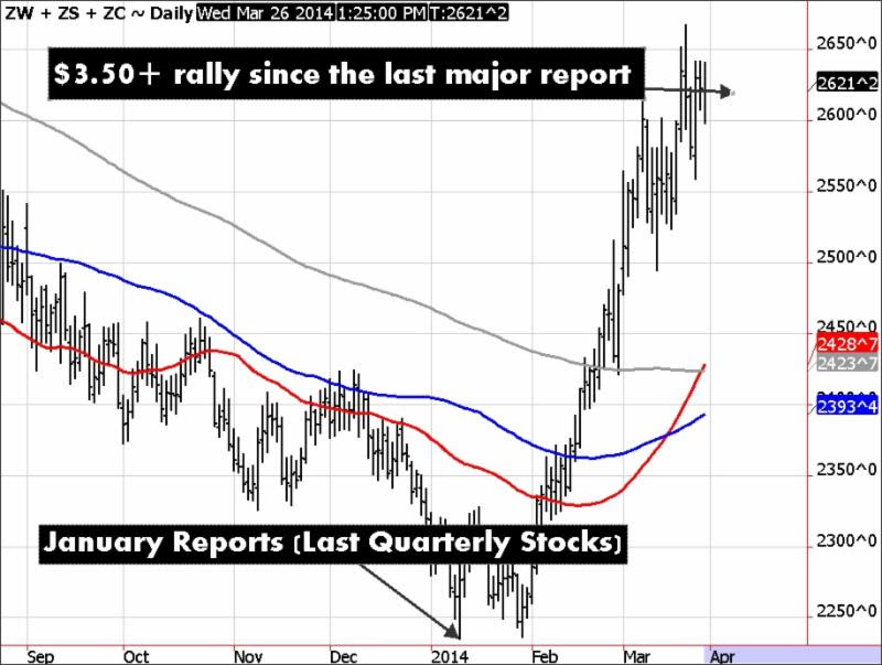 Corn, Beans, Wheat Combined Chart