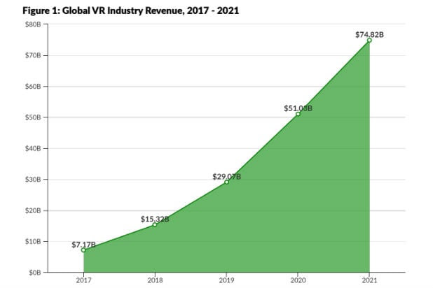 VR Revenue Growth