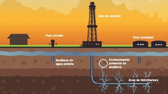 El proceso fracking utilizado para extraer gas de esquisto.