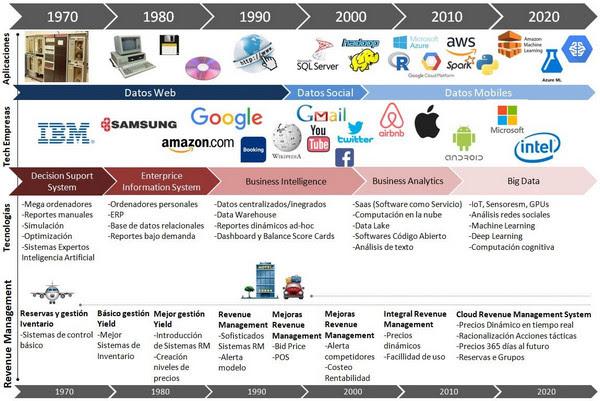 Ilustración 5 Evolución de análisis de negocio - CESAE