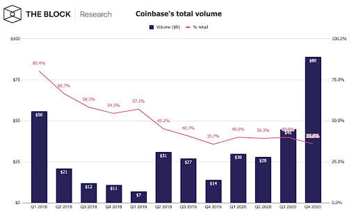 theblock_coinbase_retail