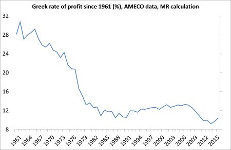 Greek rate of profit