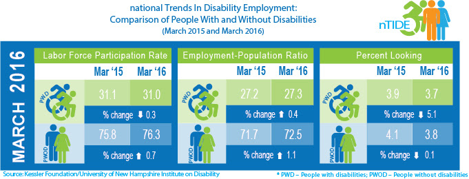 National Trends in Disability Employment: Comparison of People with and without Disabilities (March 2015 & March 2016)
