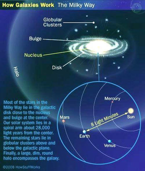 fig-1c-how-galaxy-works