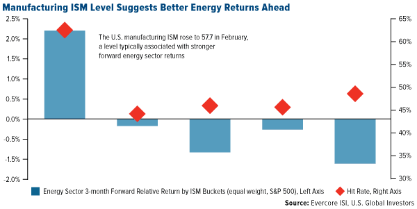 Manufacturing ISM Level Suggests Better Energy Returns Ahead