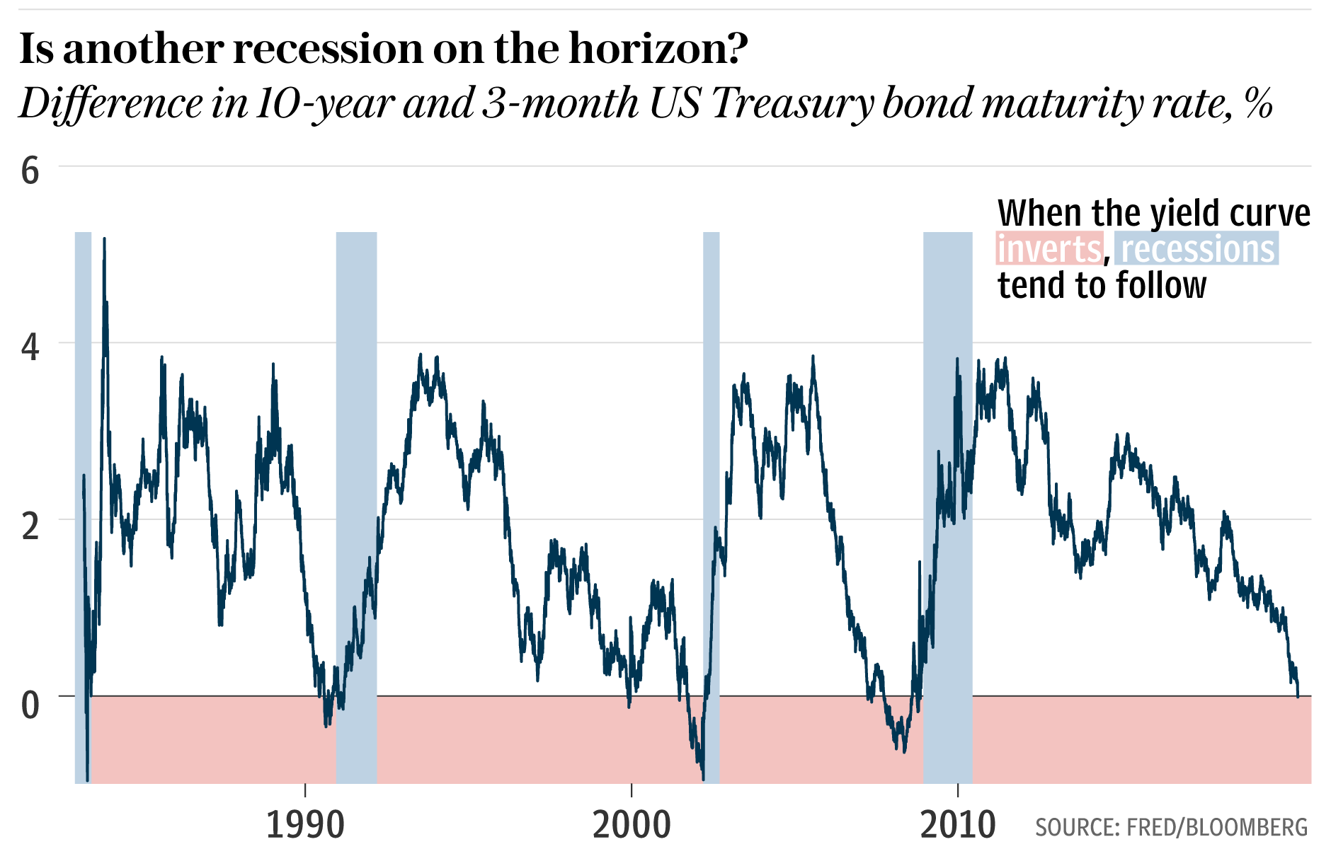 A graph showing the differnce in 10 year and three month US Treasury Bond maturity rate
