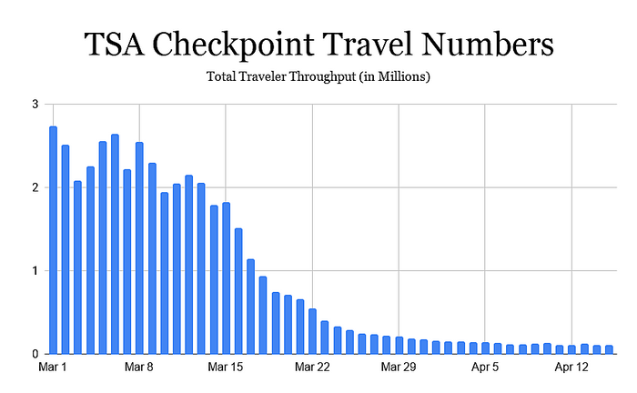 TSA checkpoint numbers