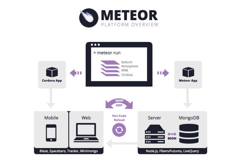 MeteorJS Architecture