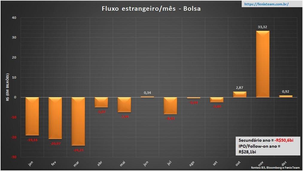 Gráfico mostra fluxo estrangeiro na Bolsa desde janeiro.