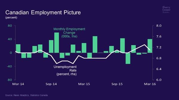 Canada's Jobs Report Dwarfs Forecasts
