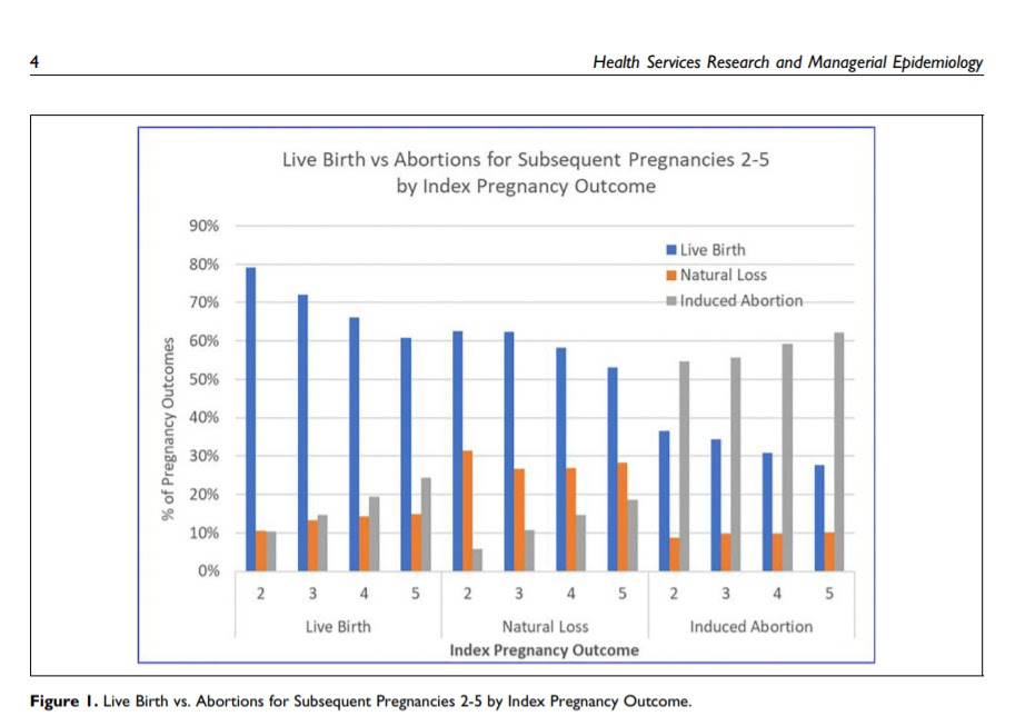 Image: Live Birth v Abortion in a subsequent pregnancy