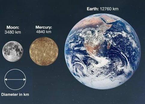 Relative Size of Planets -2