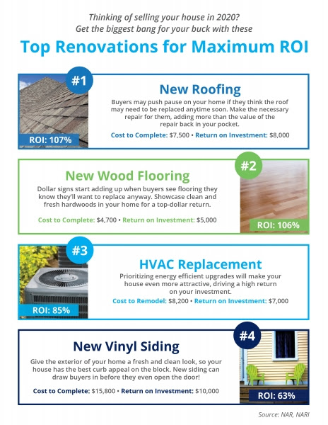 Top Renovations for Maximum ROI [INFOGRAPHIC] | MyKCM