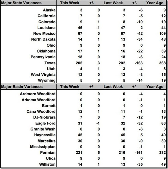 March 26 2021 rig count summary