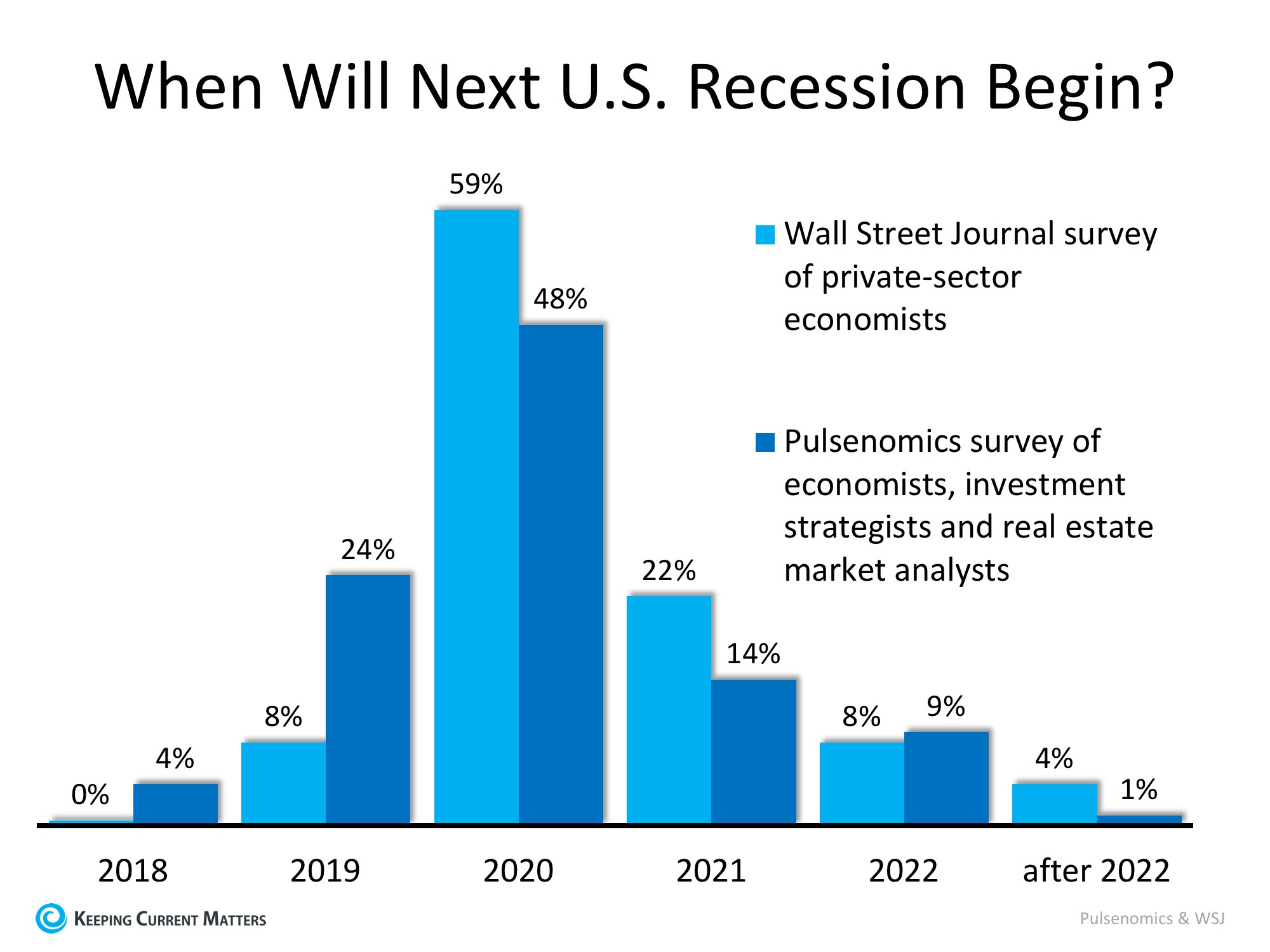 Next Recession in 2020? What Will Be the Impact? | Keeping Current Matters