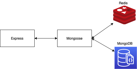 cache layer redis mongodb