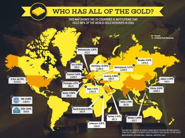 Who Has All The Gold?
