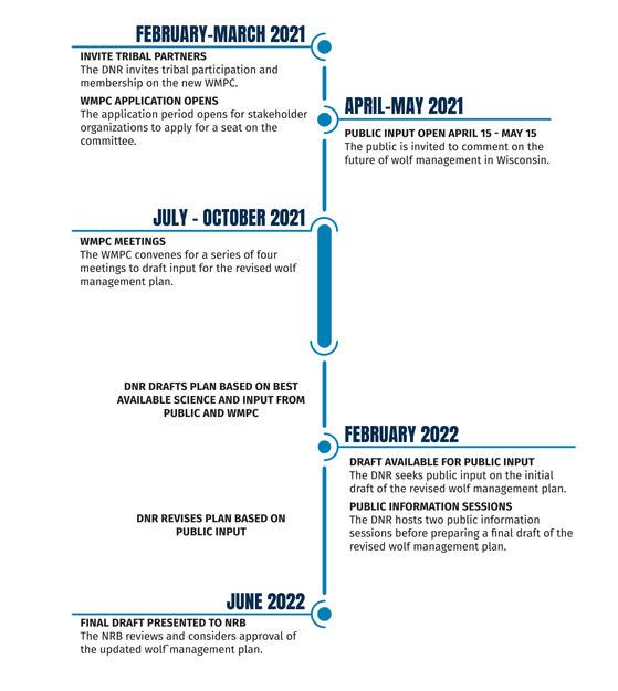 Wolf Management timeline.