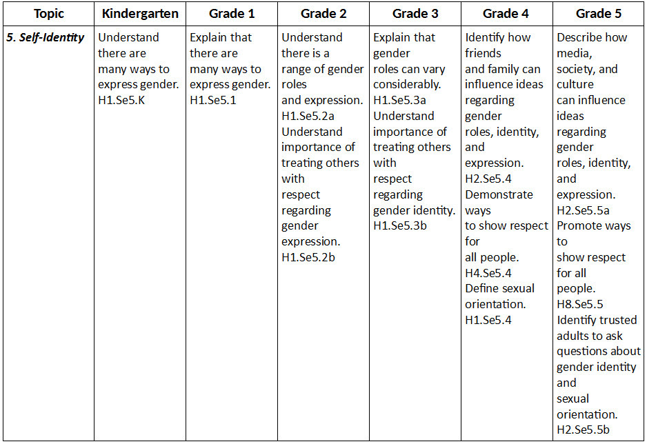 http://i0.wp.com/www.swweducation.org/wp-content/uploads/2016/06/WA_State_Transgender_Ed_Table-1.jpg