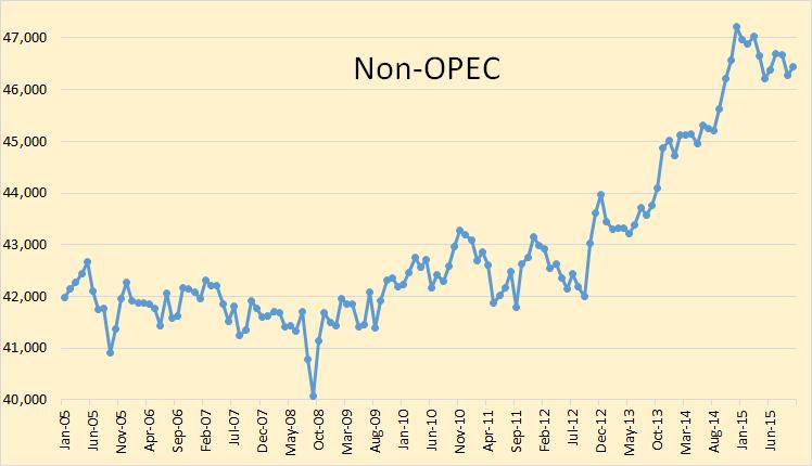 Non-OPEC