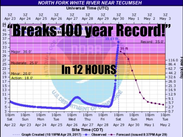 Missouri River Rises 30ft in 12 hours! | Breaks 100 year record!  Sddefault