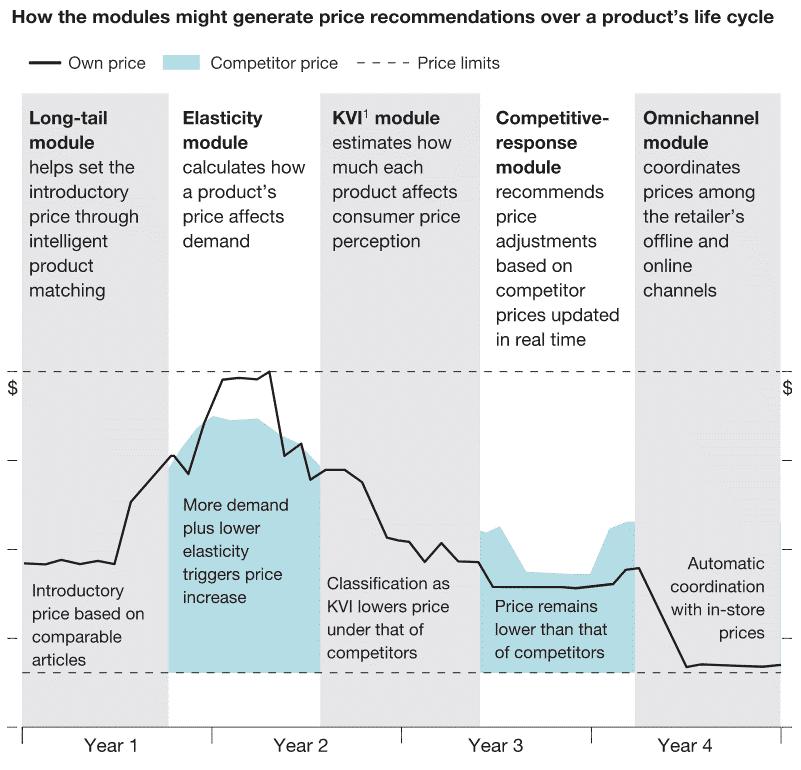 Ilustración 6  Cómo los módulos pueden generar recomendaciones de precios durante las diferentes etapas del ciclo de la vida del producto - CESAE