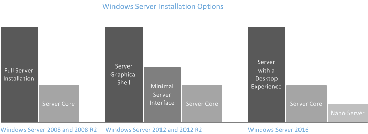 Windows Server Installation Options diagram