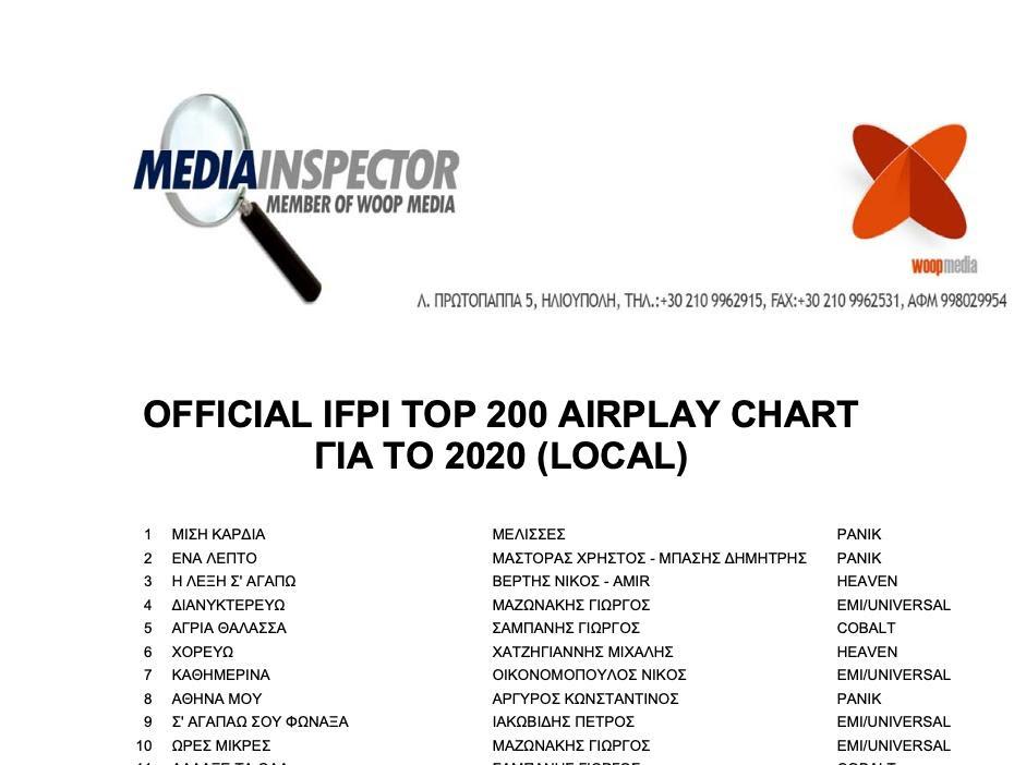 ΜΕΛΙSSES & Χρήστος Μάστορας: Πρώτοι στο Ετήσιο Airplay του 2020 για ακόμα μία χρονιά