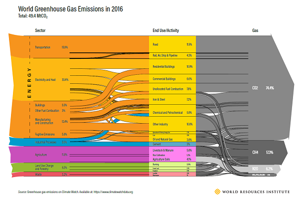 World Greenhouse Gas Emissions in 2016