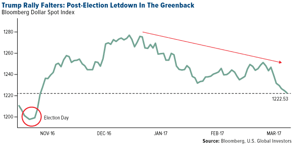 Trump Rally Falters Post Election Letdown Greenback
