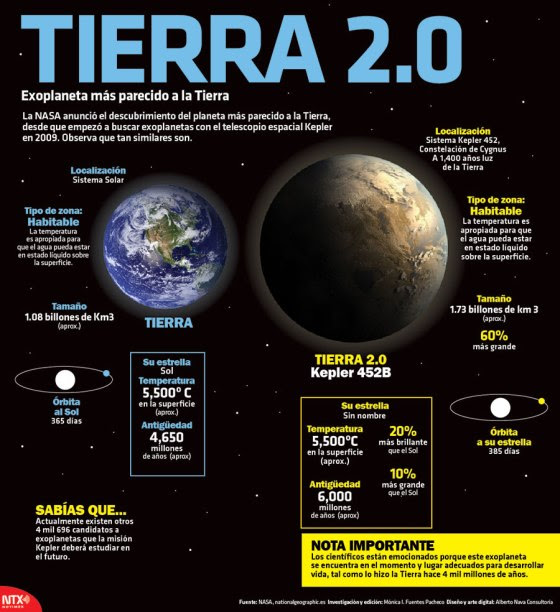 Tierra 2.0: Kepler 452B