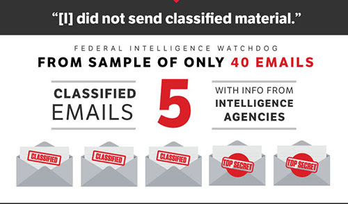 From a sample of only 40 emails, 5 emails were classified.