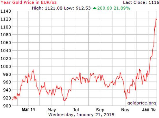 Gold in euros Jan 2015