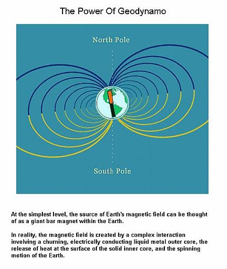 Fig 4 Power of Geodynamo