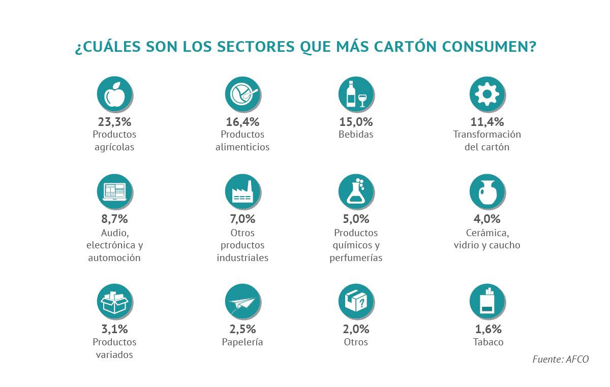 CUALES-SON-LOS-SECTORES-QUE-MAS-CARTON-CONSUMEN.jpg